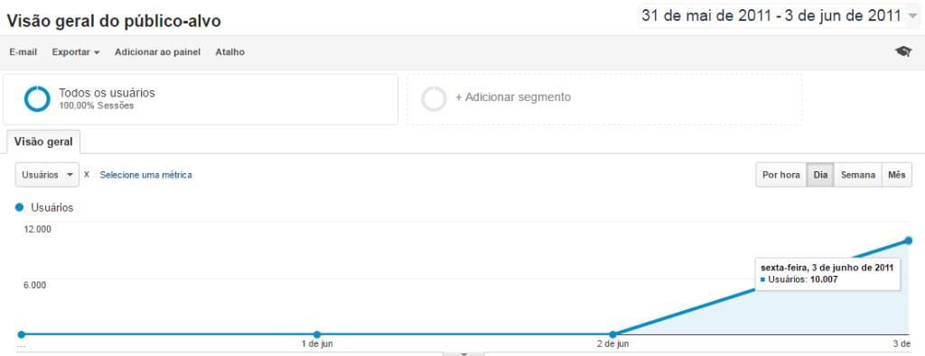 Conseguimos 10.000 visitantes em um único dia: